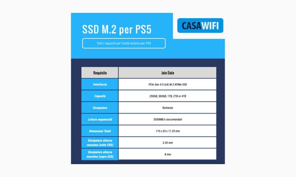 Requisiti SSD M.2 per PS5
